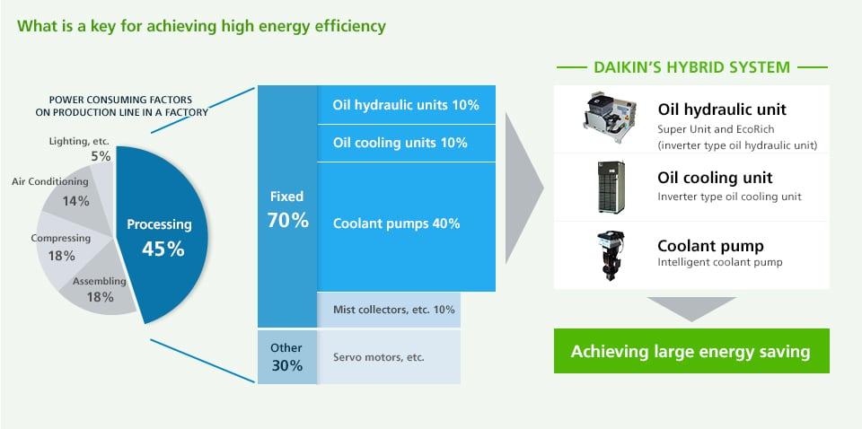 Daikin Energy Efficiency Large