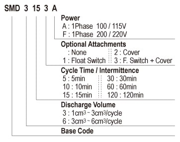 Showa Centralised Lubrication System- Resistance Motarised Pump Units - Cyclic Pumps - SMD Semi-Cycle Pump - Form Code