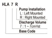 Showa Centralised Lubrication System- Resistance Motarised Pump Units - Manual Pumps - HLA7 Hand Pump - Form Code