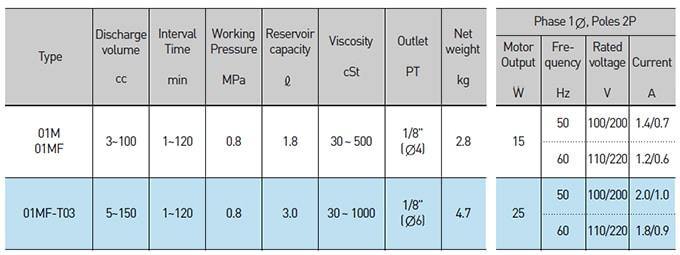 A-RYUNG Lubrication - AMGP-01MF Lubrication Pump - Table