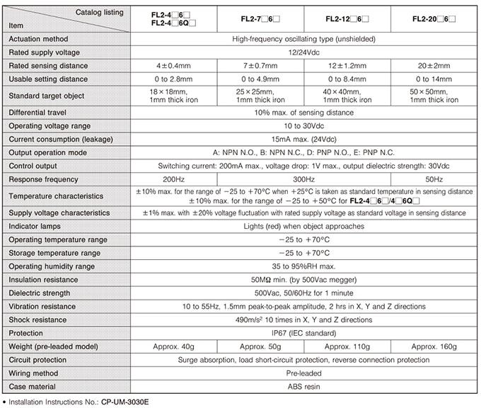 Azbil Yamatake - FL2 Series Square Proximity Switches - Table 1