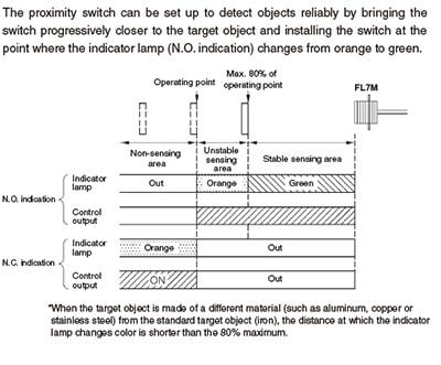Azbil Yamatake - FL7 Series Cylindrical Proximity Switches - Drawing 3