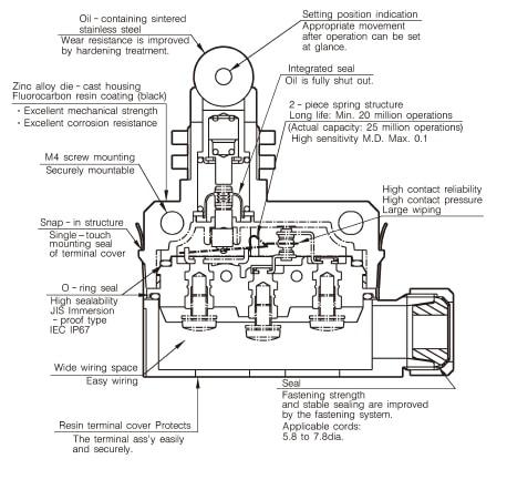 Azbil Yamatake - SL1 Series Compact Horizontal Limit Switch - Drawing 1