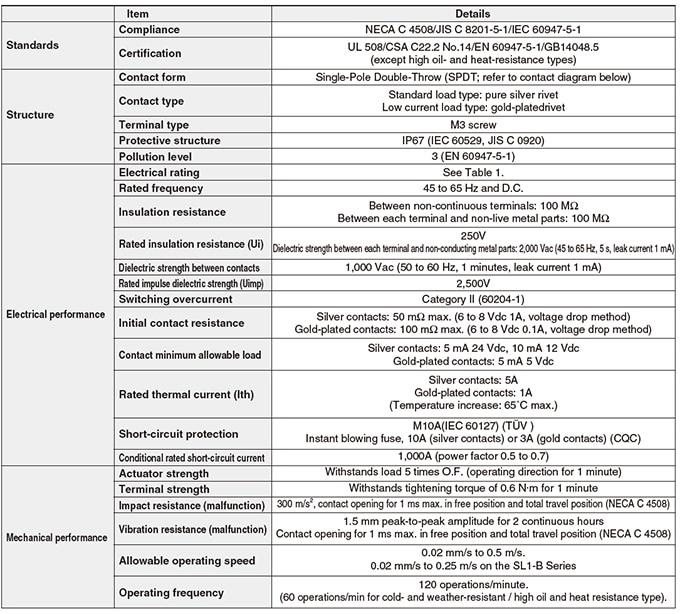 Azbil Yamatake - SL1 Series Compact Horizontal Limit Switch - Table 1