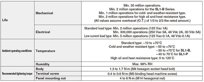 Azbil Yamatake - SL1 Series Compact Horizontal Limit Switch - Table 2