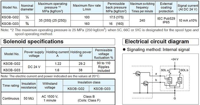 Daikin - KSO Series Valves - KSOB - Minute Signal Curent Type Solenoid Valves - Table 1