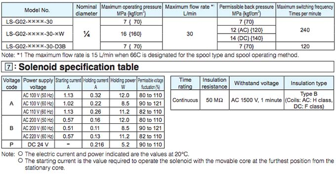 Daikin - Solenoid Operated Directional Control Valves - LS Series Valves - Table 1
