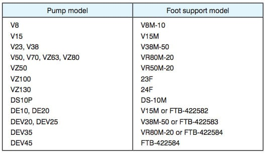 Daikin - VR Series Variable Displacement Piston Pumps - VR50M Piston Foot Support - Table 1