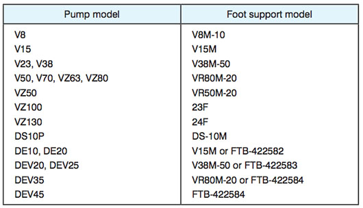 Daikin - VR Series Variable Displacement Piston Pumps - VR80M Piston Foot Support - Table 1