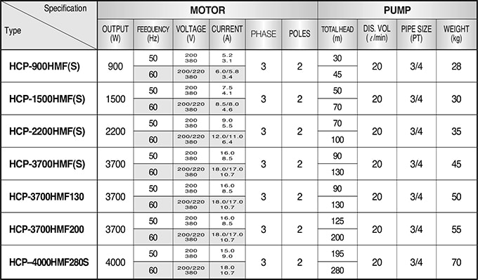 Hals Lube Systems - HMFS Series Coolant Pumps - Table 1